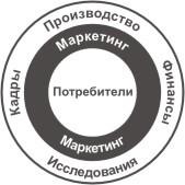 Клиенто-ориентированная компания