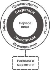 вертикальная командная структура