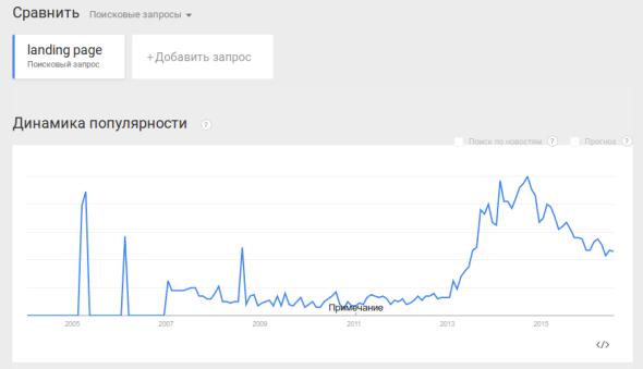 График динамики тренда продающих страниц по данным Google Trends