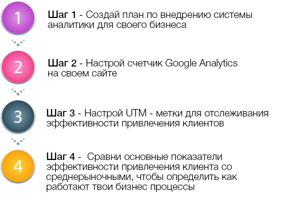 чек-лист Google Analytics