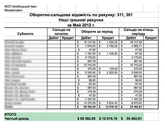 Таблица доходов за 1 месяц