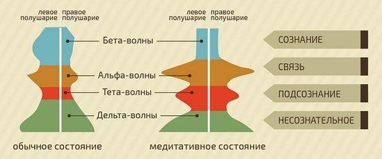 Работа мозга при медитации