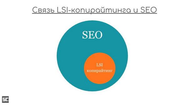 Связь SEO и LSI копирайтинга