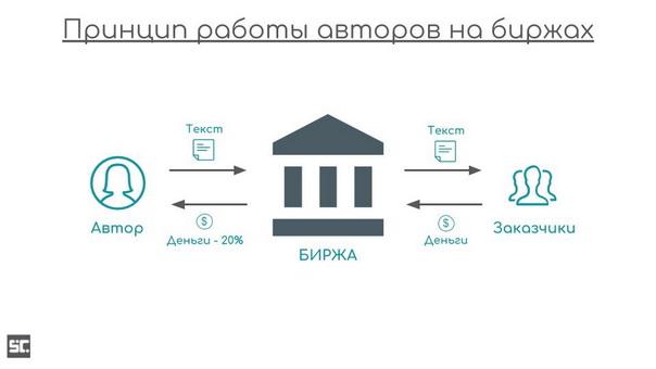 Классическая схема работы веб-райтеров на биржах.