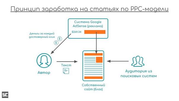 Принцип заработка на статьях по PPC-модели.