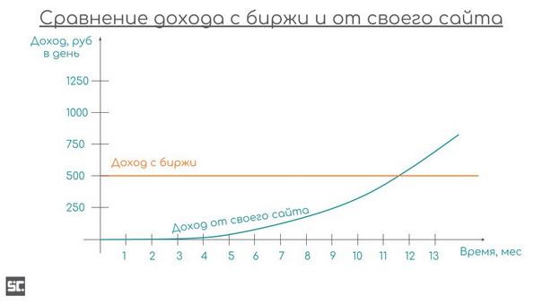 Наглядное сравнение заработка на бирже и на своем сайте.