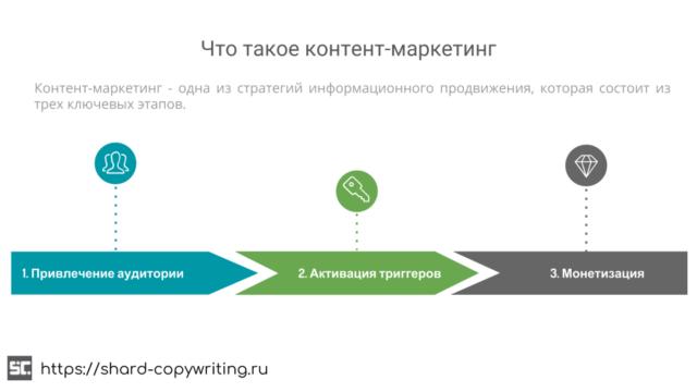 Что такое контент-маркетинг: глобальная стратегия.