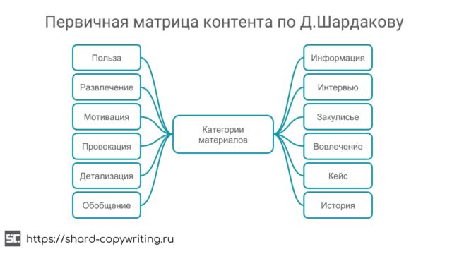 Первичная матрица контента по Д. Шардакову.