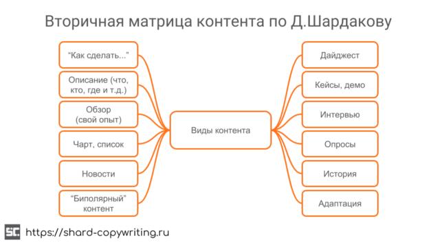 Вторичная матрица контента по Д. Шардакову.