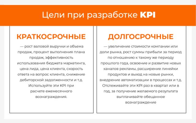Цели при разработке KPI