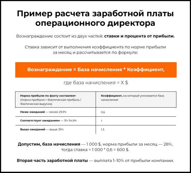 Пример расчета заработной платы операционного директора