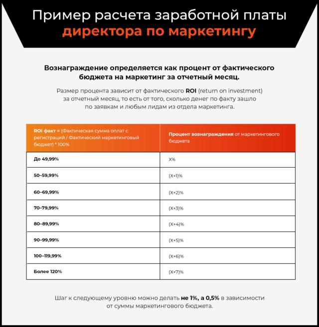Пример расчета заработной платы директора по маркетингу