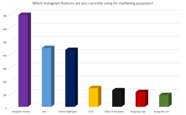 Which Instagram features are you currently using for marketing purposes?